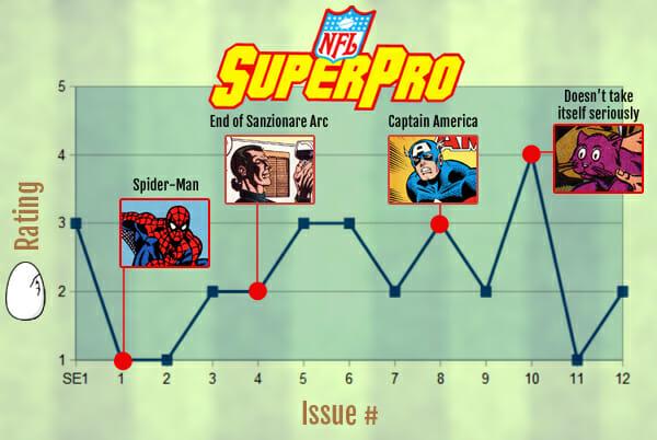 NFL SuperPro - Rating Graph